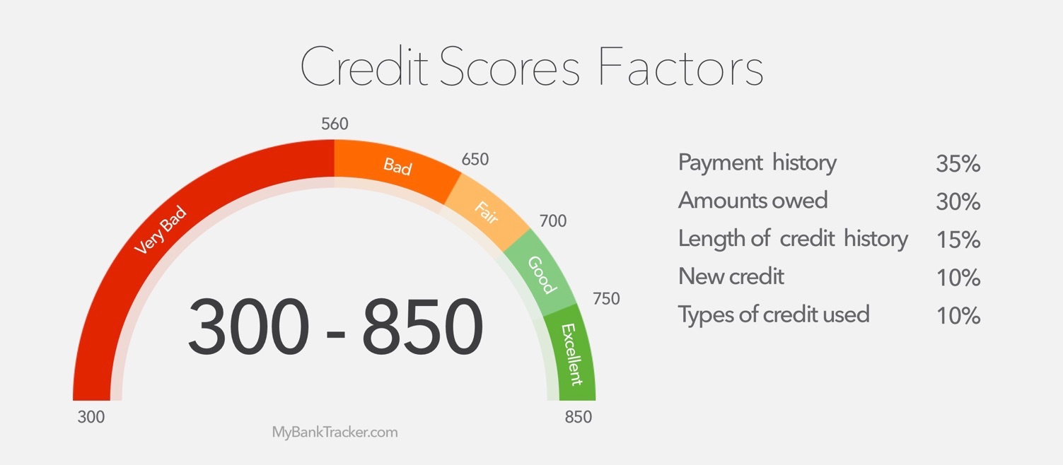 Equifax Credit Score Range: Tips For Improving Your Credit